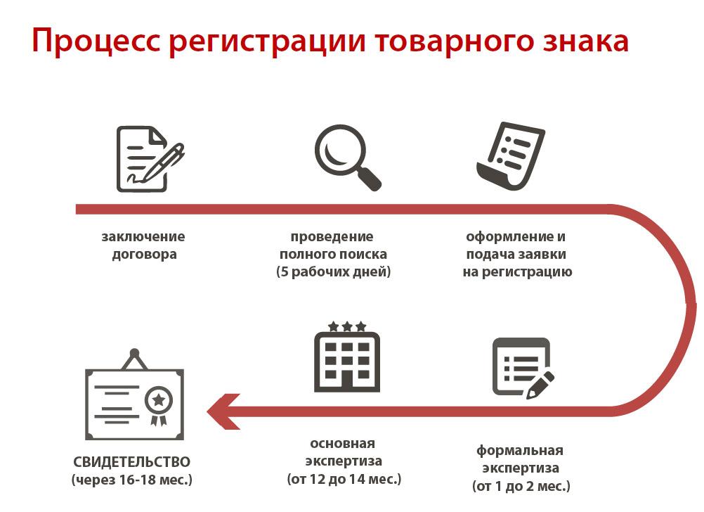 Регистрация товарного знака стоимость